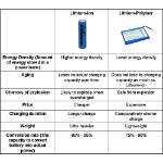 Типы аккумуляторов - Li-Ion, Li-Pol, Ni-Mh